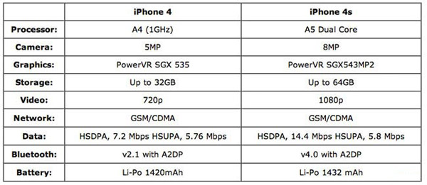 iphone-4-vs-iphone-4s-hardware.jpg